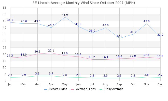 Monthly Wind Graph